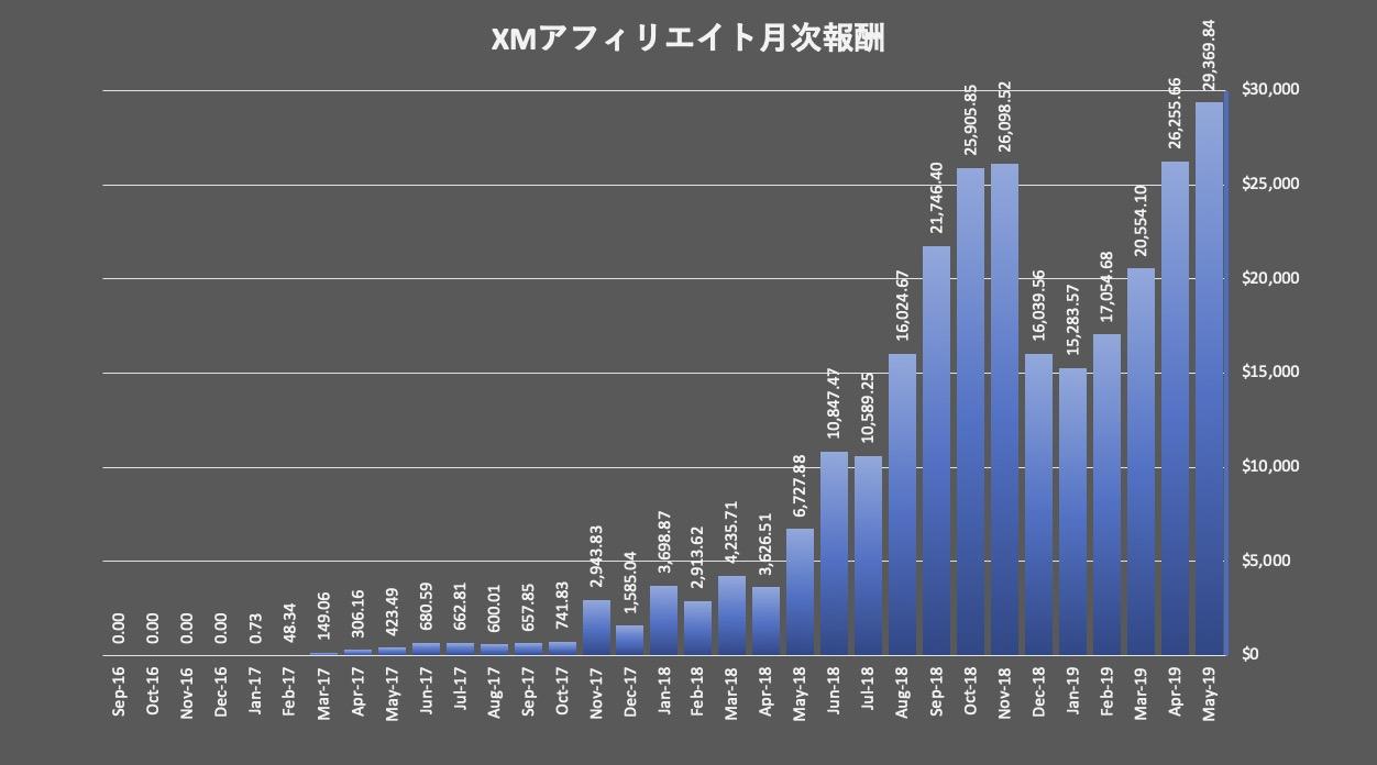 XMアフィリエイトの報酬実績の推移データ