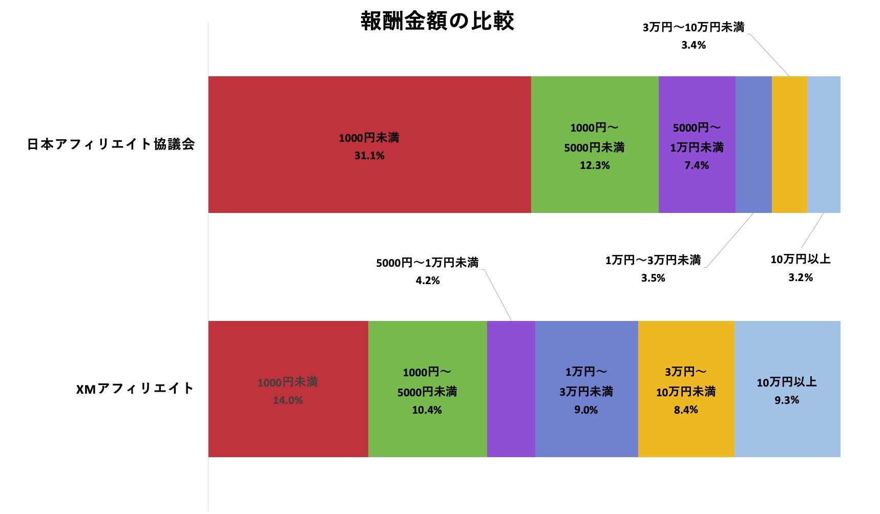 XMアフィリエイトとの報酬の比較