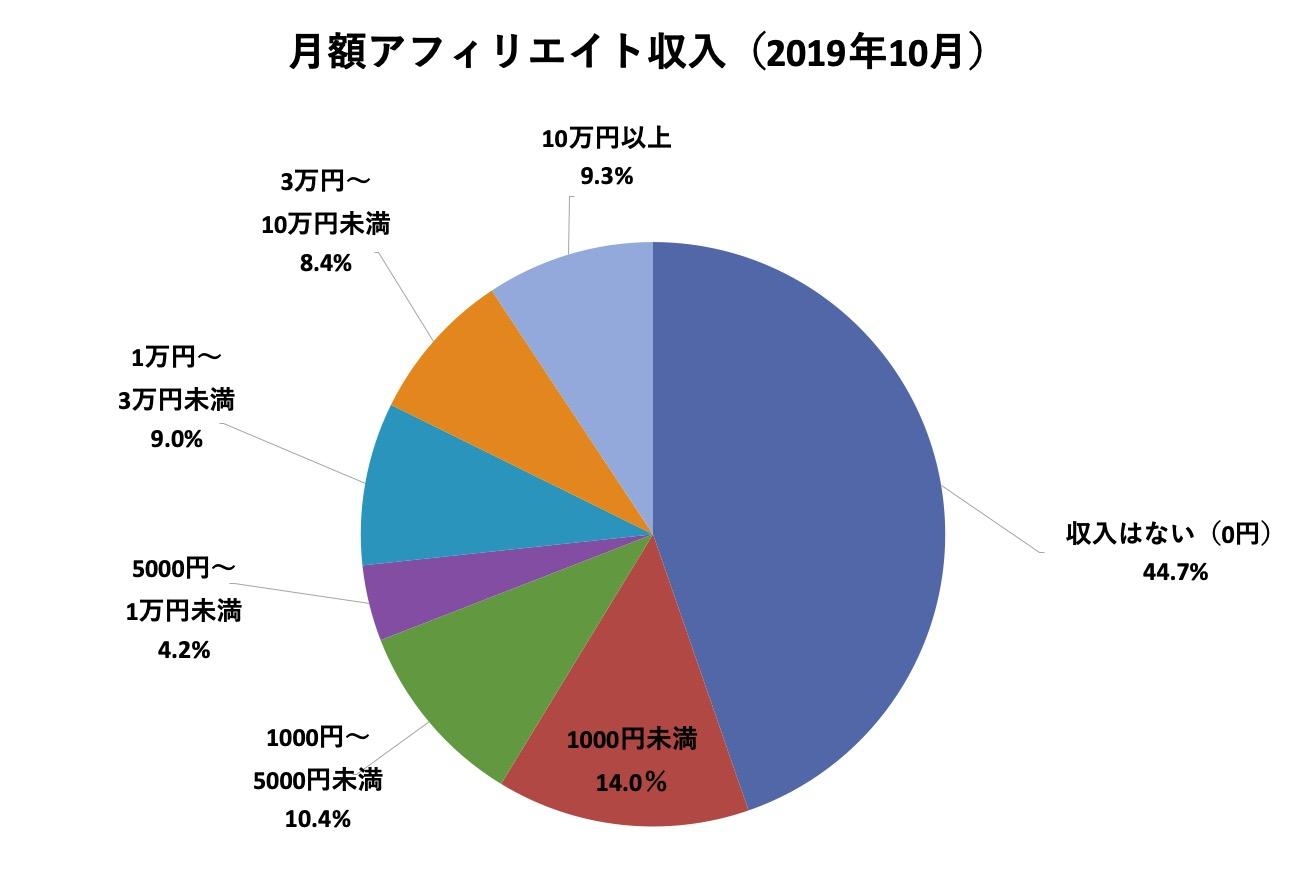 XMアフィリエイトの報酬分布