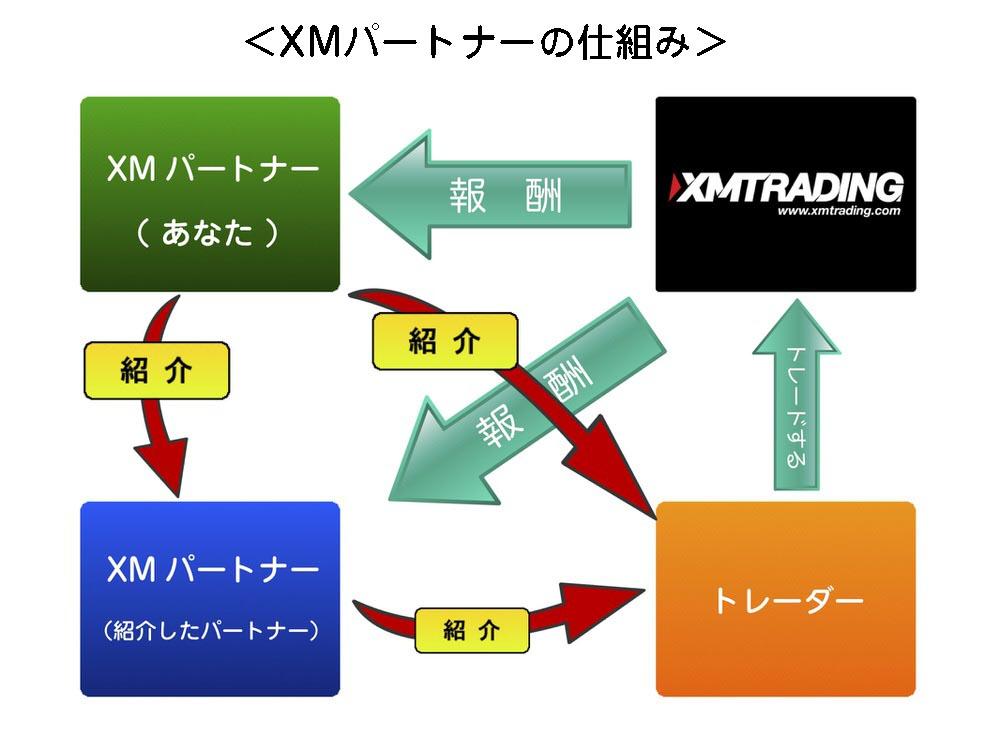 XMパートナーの仕組み