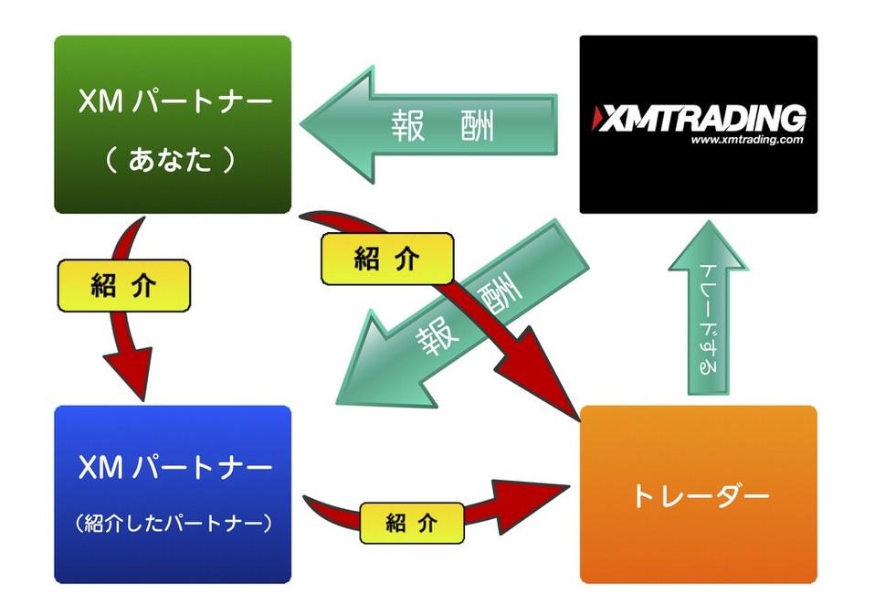 XMアフィリエイトの仕組み(報酬)