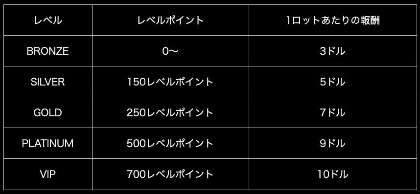レベルポイントによる報酬率の一覧表